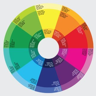 This is an image of a color wheel and its contrasting color.